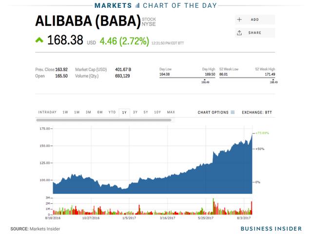 Cổ phiếu Alibaba đã tăng hơn 80% kể từ đầu năm đến nay.