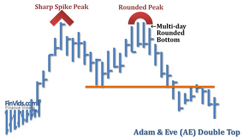 awww.finvids.com_Content_Images_ChartPattern_Double_Top_Adam_And_Eve_Double_Top.