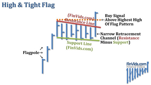 awww.finvids.com_Content_Images_ChartPattern_Flag_High_And_Tight_Flag.