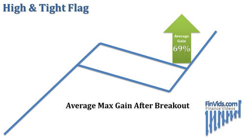 awww.finvids.com_Content_Images_ChartPattern_Flag_High_And_Tight_Flag_Avg_Breakout_Gain.