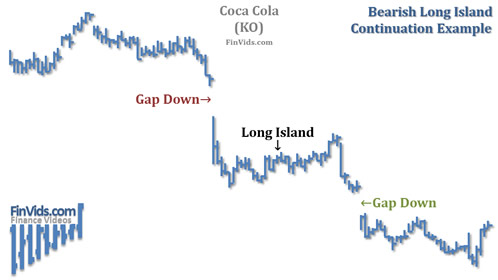 awww.finvids.com_Content_Images_ChartPattern_Long_Island_Long_Island_Continuation_Downtrend_KO.