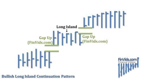 awww.finvids.com_Content_Images_ChartPattern_Long_Island_Long_Island_Continuation_Upward.