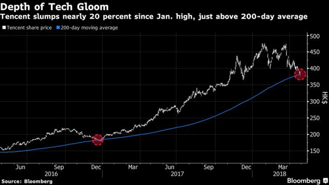 Cổ phiếu lớn nhất châu Á mất 118 tỷ USD vốn hóa trong 3 tháng - Ảnh 1.