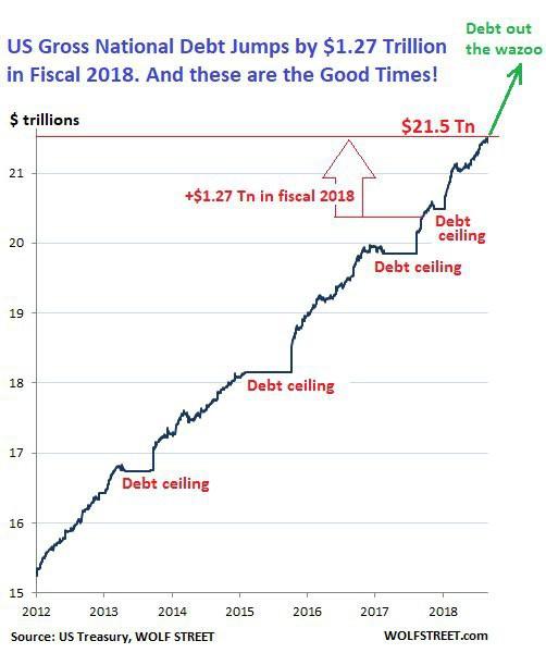 38.000 USD/giây: Nợ công tăng chóng mặt, Mỹ đối mặt nguy cơ vỡ nợ, khủng hoảng như Hy Lạp? - Ảnh 1.