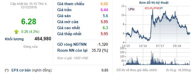 VPH giảm sâu, người nhà Chủ tịch Vạn Phát Hưng tranh thủ đăng ký mua 2 triệu cổ phiếu - Ảnh 1.