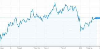 Tỷ giá USD / JPY có mức giảm gần đường trung bình động