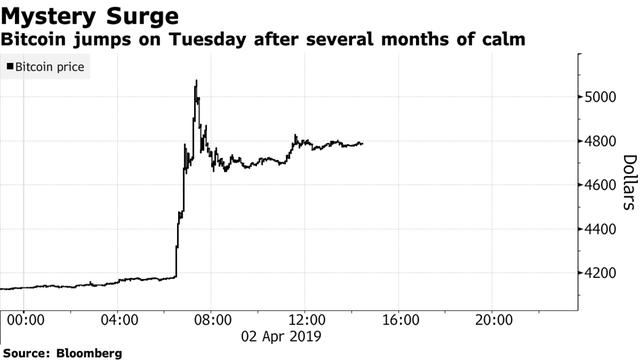 Biểu đồ giao dịch đồng tiền kỹ thuật số bitcoin trong 24h qua