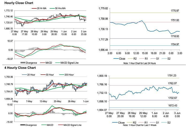Nhận định xu hướng thị trường vàng từ GCI Financial - W020200603508118129488