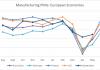 Góc nhìn thị trường: PMI sản xuất toàn cầu