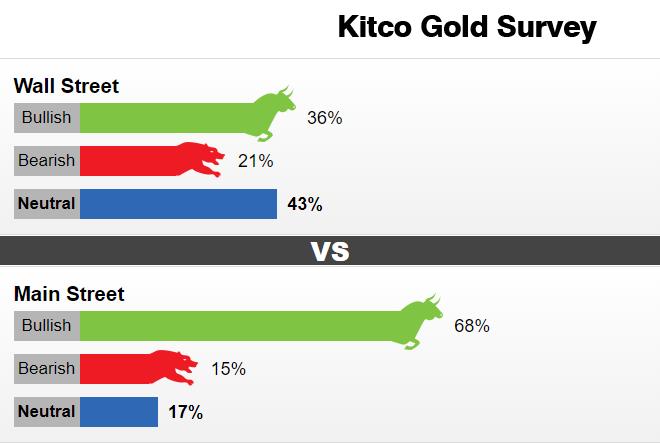 Kitco Gold Survey: Tâm lý tăng giá của các nhà đầu tư đột nhiên nóng lên - W020200912277678381116