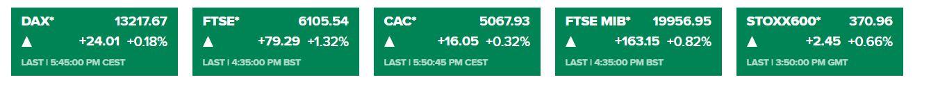 Chứng khoán châu Âu đóng cửa: Thị trường hướng đến cuộc họp FOMC - W020200916018429056452