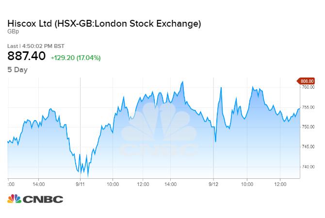 Chứng khoán châu Âu đóng cửa: Thị trường hướng đến cuộc họp FOMC - W020200916018429058955