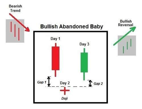 Mô hình đảo chiều tăng giá: Nến Bullish Abandoned Baby - Bullish Abandoned Baby