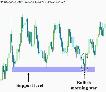 Mô hình đảo chiều tăng giá: Nến Sao mai Morning Star - Trading the bullish morning star pattern at the key support level