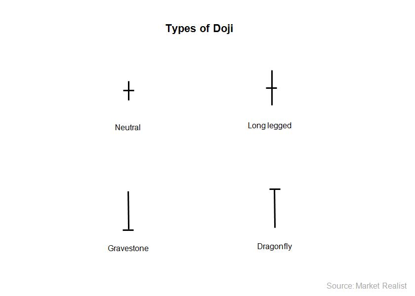Mô hình đảo chiều tăng giá: Dragonfly Doji (nến doji chuồn) - doji