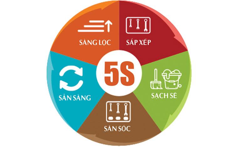 Mô hình quản trị 5S