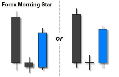 Mô hình đảo chiều tăng giá: Nến Sao mai Morning Star - morningstar1