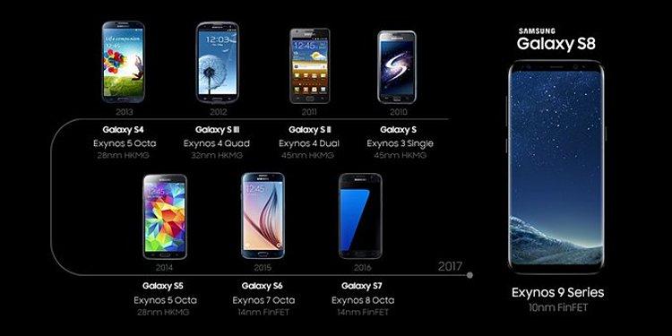 CAP 17: các dòng Galaxy S cao cấp theo thời gian
