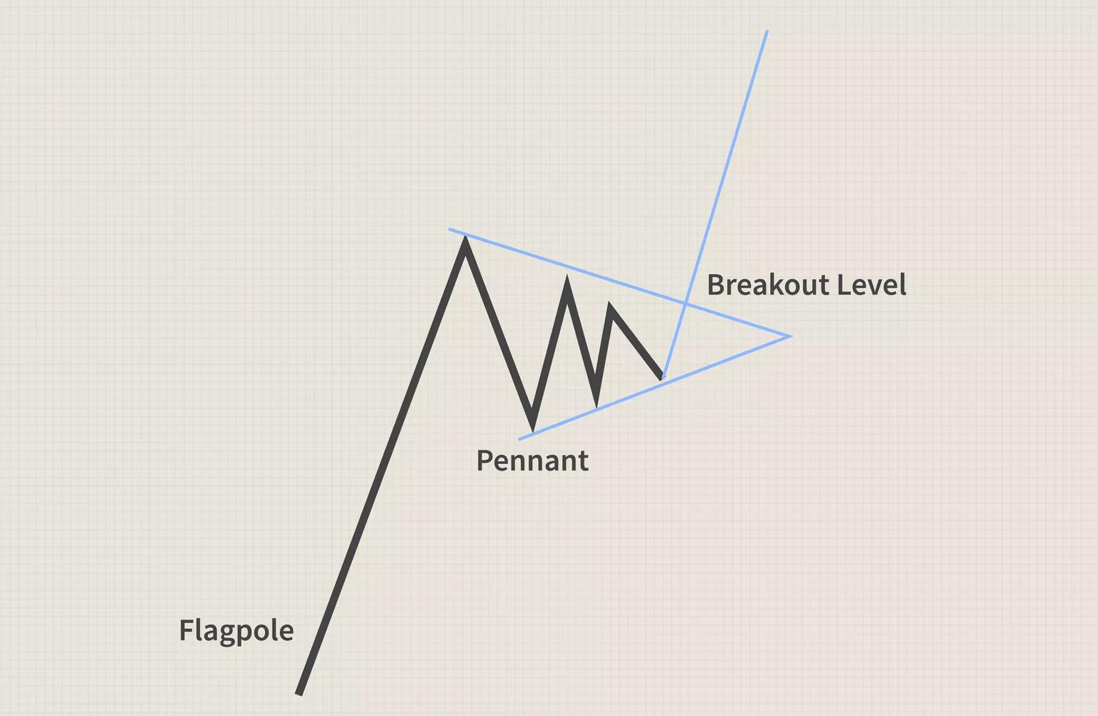 Mô hình Cờ đuôi nheo (Pennant) là gì? Đặc điểm Mô hình Cờ đuôi nheo - Ảnh 2.