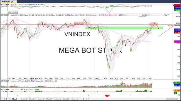 Diễn biến thị trường chứng khoán ngày 20/11: Rất bền vững và không hề hưng phấn