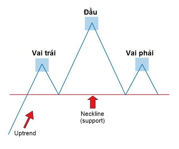 Mô hình Vai Đầu Vai – Head And Shoulders - head and shoulders pattern new mo hinh vai dau vai la gi 2