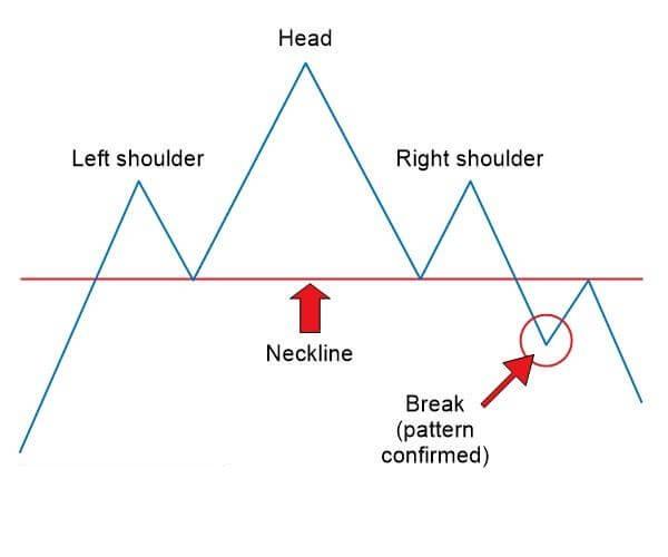 Mô hình Vai Đầu Vai – Head And Shoulders - head and shoulders pattern new mo hinh vai dau vai la gi 5