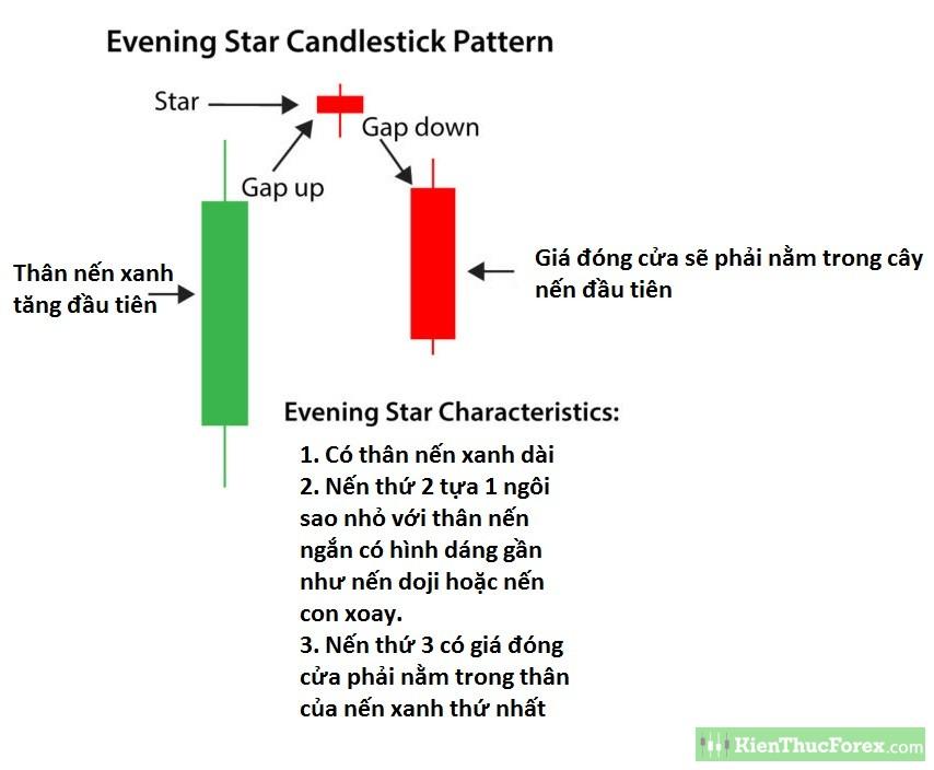 Mô hình nến đảo chiều giảm giá: Evening Star (Nến sao Hôm) - mo hinh evening star