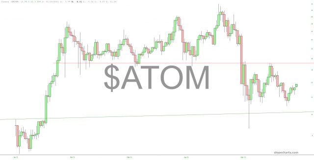 ATOM Chart