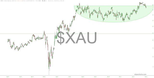 XAU Chart