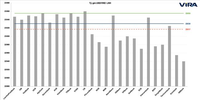 Dự báo tỷ giá USD/VND của VIRA trong tháng 6