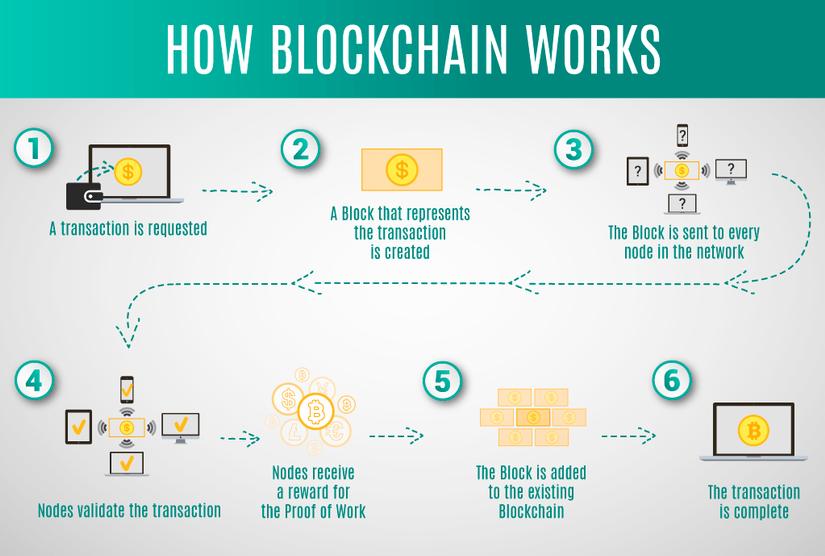 blockchain là gì ? - Nguyên lý hoạt động của Blockchain