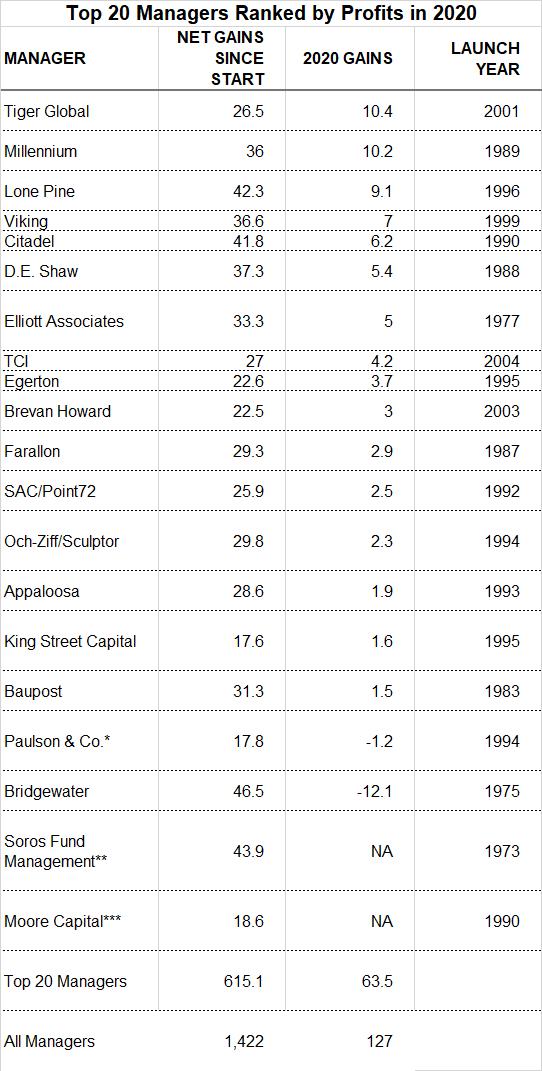 Finnews24.com: Các quỹ phòng hộ uy tín trên thế giới năm 2020
