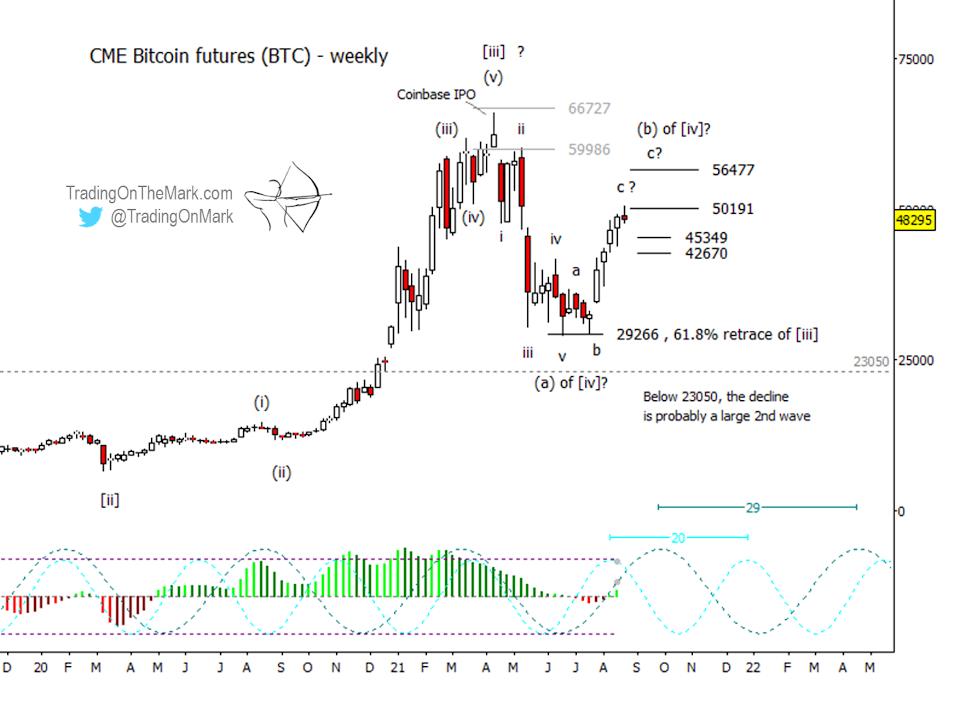 Bitcoin Futures Weekly Chart.