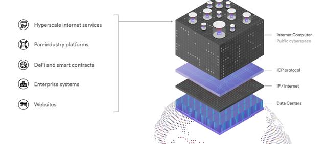 Đặc điểm của Internet Computer Protocol