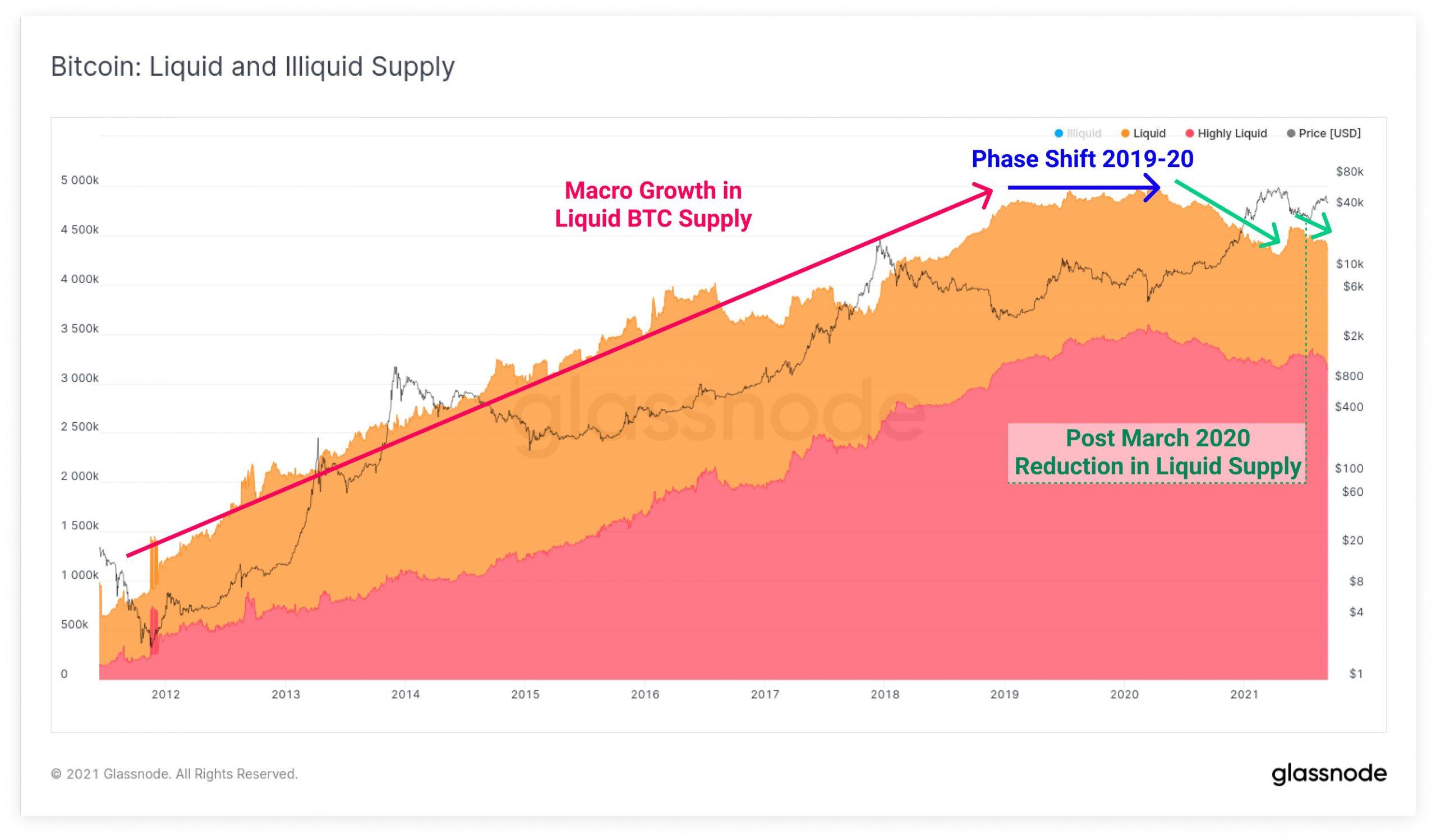 bitcoin-giá-giảm-khi-thiếu-động lực tăng giá-châm ngòi-mức thấp mới-gần-44000