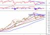 Phân tích kỹ thuật phiên chiều 22/09: Tâm lý nhà đầu tư đang khá phân vân